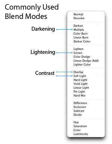 Commonly Used Blend Modes